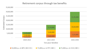 Retirement-corpus-through-tax-benefits-VRS-ithoughtplan