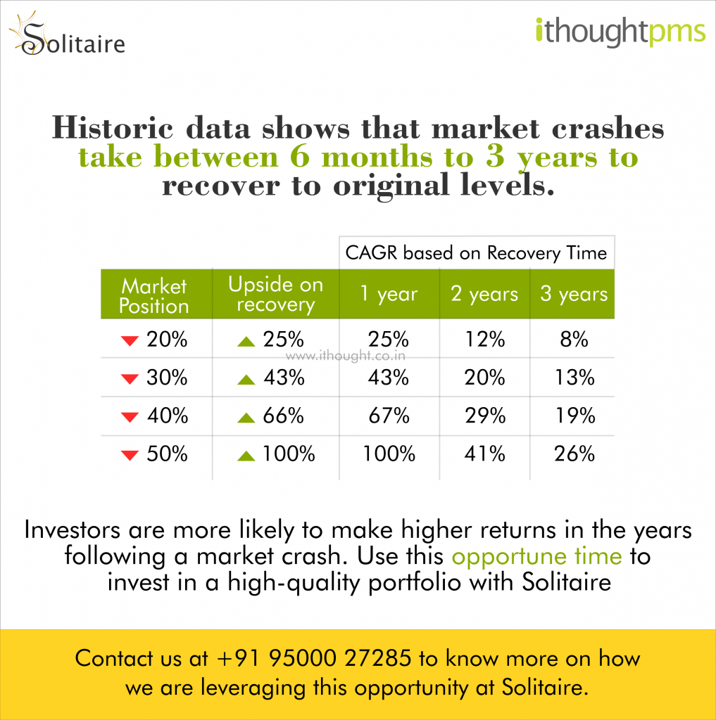 time-taken-for-markets-to-recover-to-original-levels-Solitaire