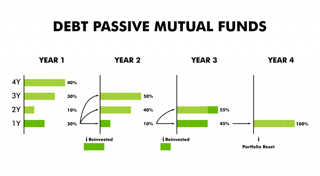 Debt Passive Mutual Funds - ithought