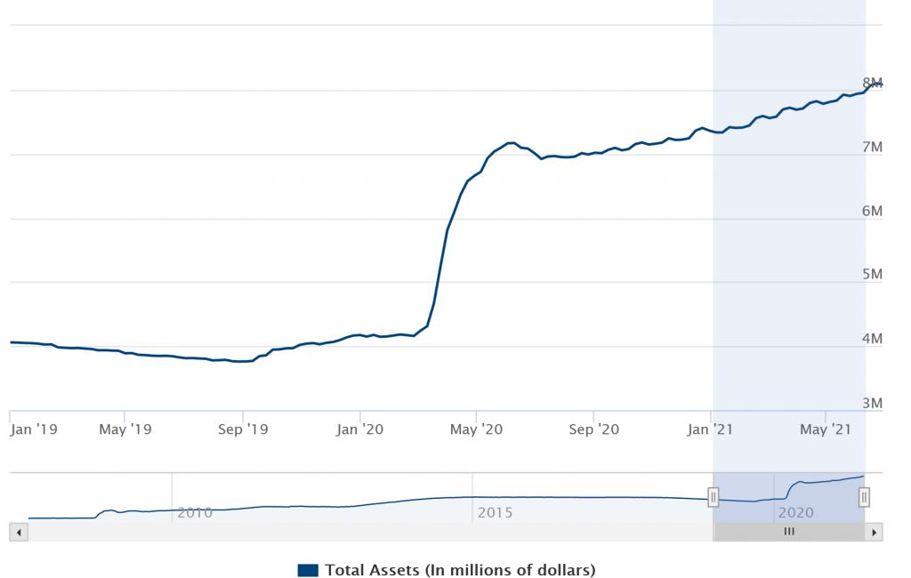 Fed - total assets - in millions of dollars - current - ithought