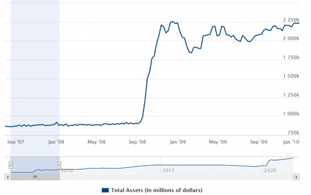 Fed - total assets - in millions of dollars - ithought